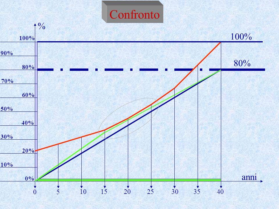 10% anni % 5 20253035401015 0 20% 30% 40% 50% 60% 70% 80% 90% 100% 0% Confronto