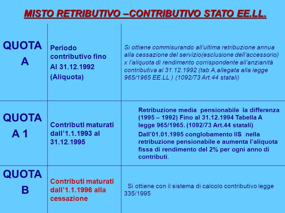 QUOTA A Periodo contributivo fino Al 31.12.1992 (Aliquota) Si ottiene commisurando allultima retribuzione annua alla cessazione del servizio(esclusion