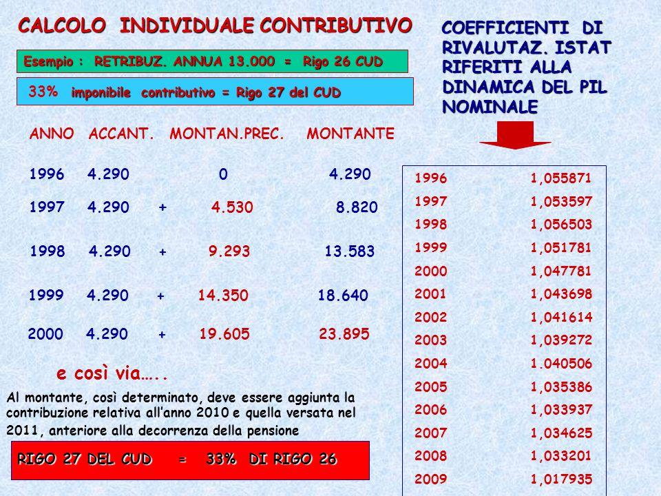 COEFFICIENTI DI RIVALUTAZ. ISTAT RIFERITI ALLA DINAMICA DEL PIL NOMINALE 1996 1,055871 1997 1,053597 1998 1,056503 1999 1,051781 2000 1,047781 2001 1,