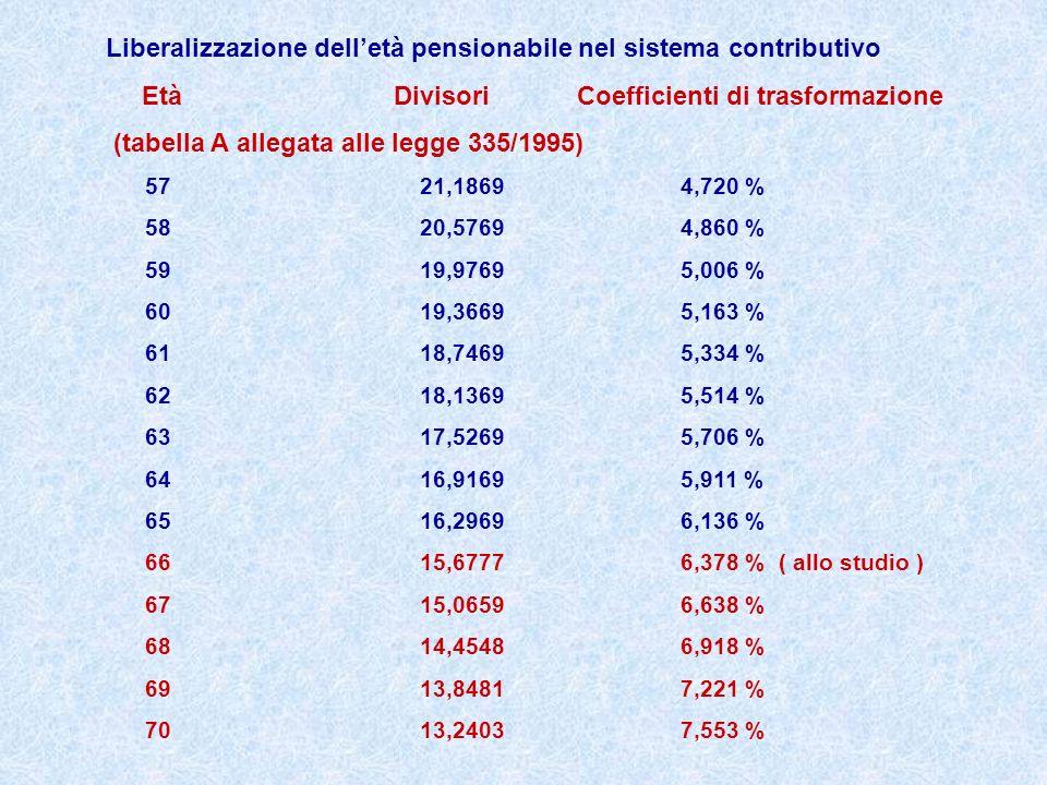 Liberalizzazione delletà pensionabile nel sistema contributivo Età Divisori Coefficienti di trasformazione (tabella A allegata alle legge 335/1995) 57