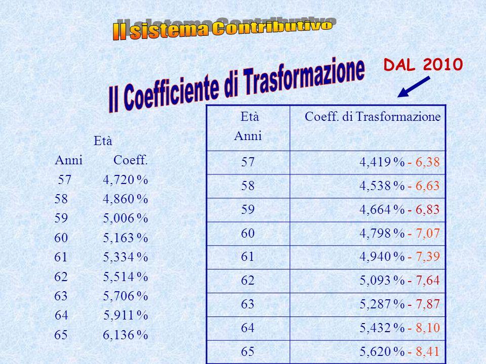 Età Anni Coeff. di Trasformazione 574,419 % - 6,38 584,538 % - 6,63 594,664 % - 6,83 604,798 % - 7,07 614,940 % - 7,39 625,093 % - 7,64 635,287 % - 7,