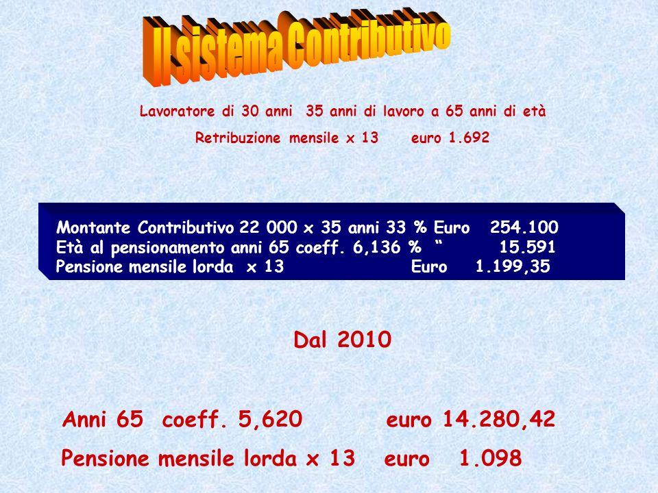Montante Contributivo 22 000 x 35 anni 33 % Euro 254.100 Età al pensionamento anni 65 coeff. 6,136 % 15.591 Pensione mensile lorda x 13 Euro 1.199,35