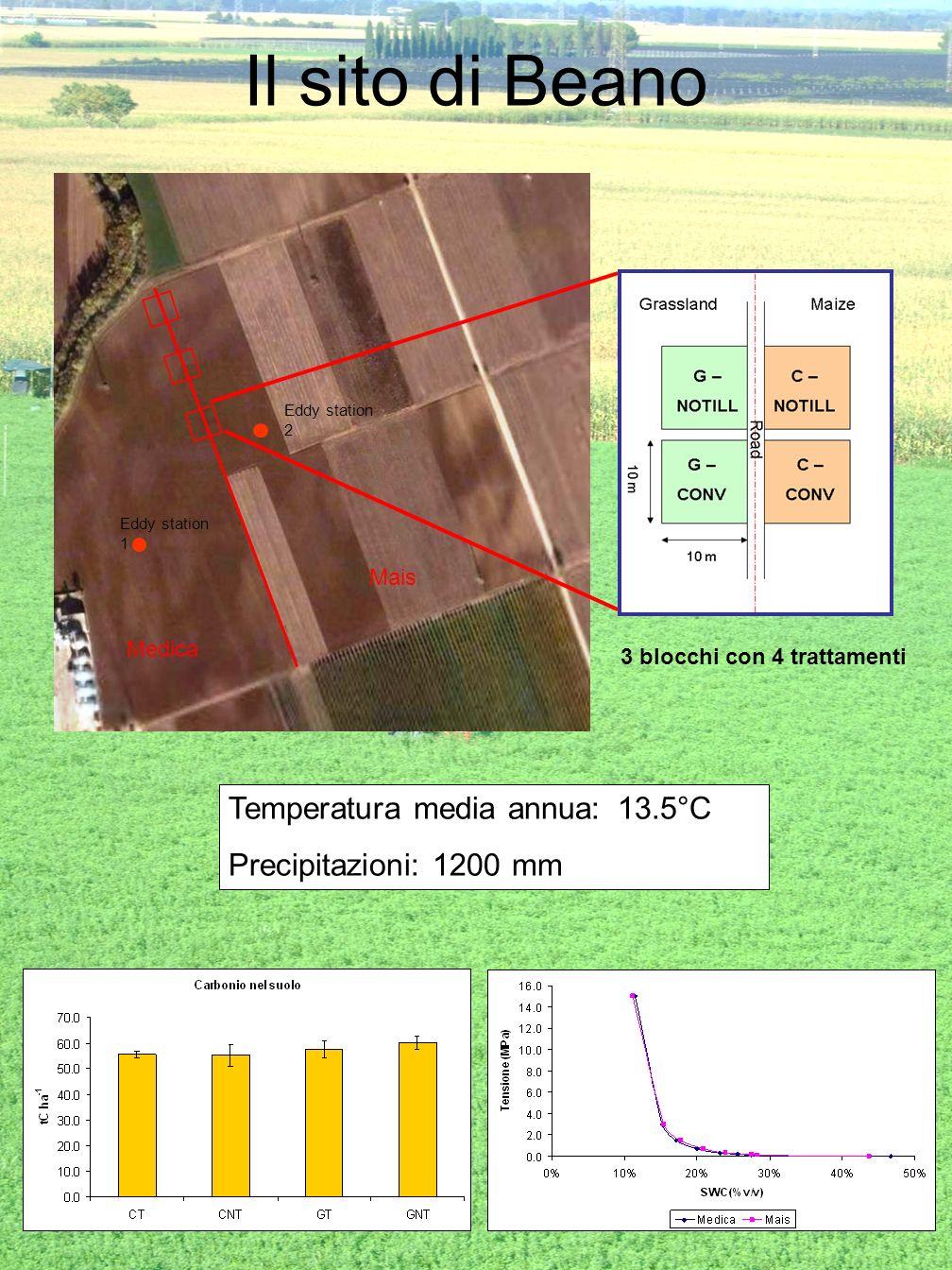 Il sito di Beano Medica Mais Eddy station 1 Eddy station 2 3 blocchi con 4 trattamenti Temperatura media annua: 13.5°C Precipitazioni: 1200 mm