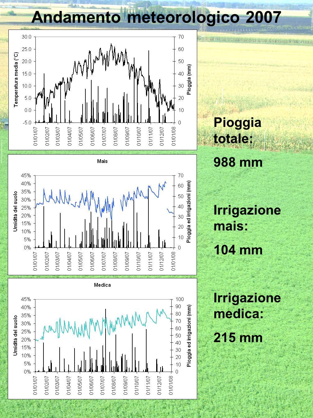 Andamento meteorologico 2007 Pioggia totale: 988 mm Irrigazione mais: 104 mm Irrigazione medica: 215 mm