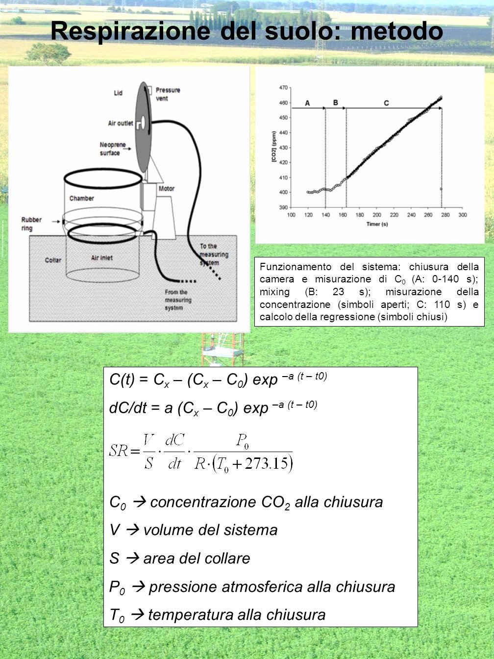 Respirazione del suolo: metodo Funzionamento del sistema: chiusura della camera e misurazione di C 0 (A: 0-140 s); mixing (B: 23 s); misurazione della