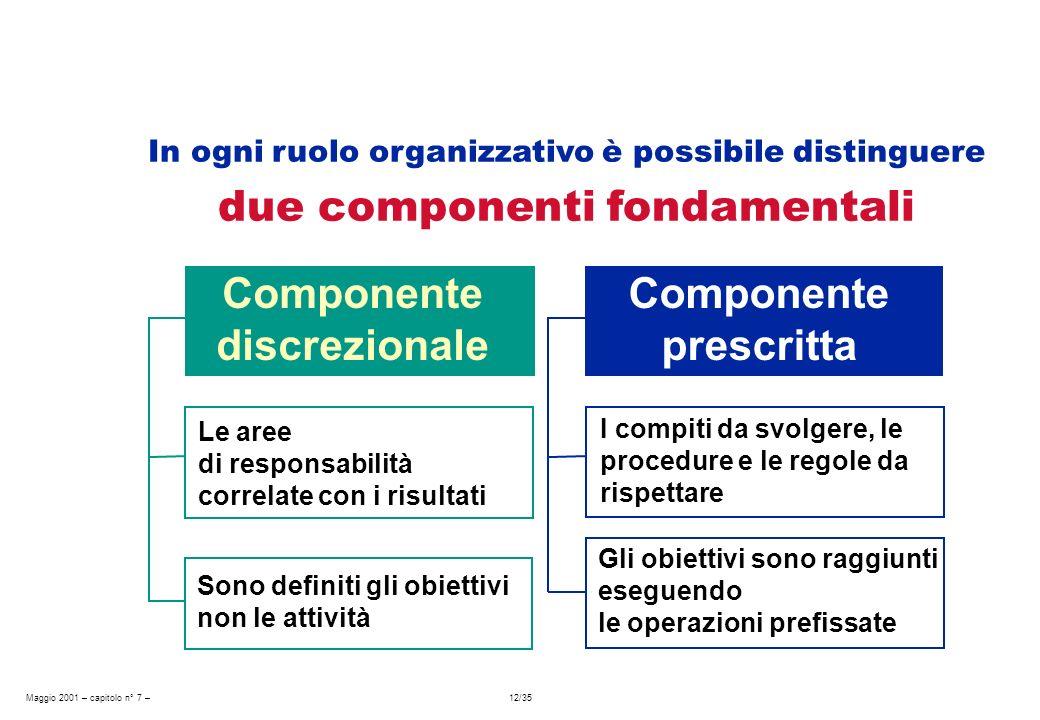 Maggio 2001 – capitolo n° 7 – 12/35 Componente discrezionale In ogni ruolo organizzativo è possibile distinguere due componenti fondamentali Component