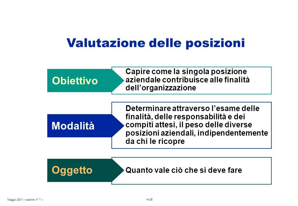 Maggio 2001 – capitolo n° 7 – 14/35 Obiettivo Capire come la singola posizione aziendale contribuisce alle finalità dellorganizzazione Modalità Determ