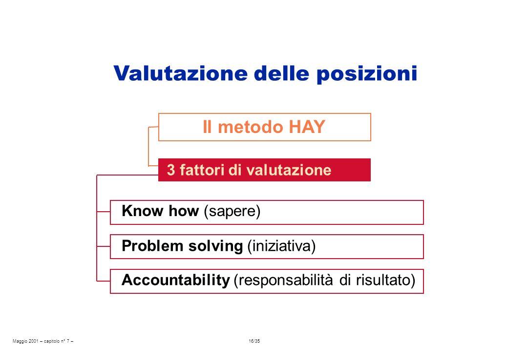 Maggio 2001 – capitolo n° 7 – 16/35 Il metodo HAY Know how (sapere) 3 fattori di valutazione Problem solving (iniziativa) Accountability (responsabilità di risultato) Valutazione delle posizioni