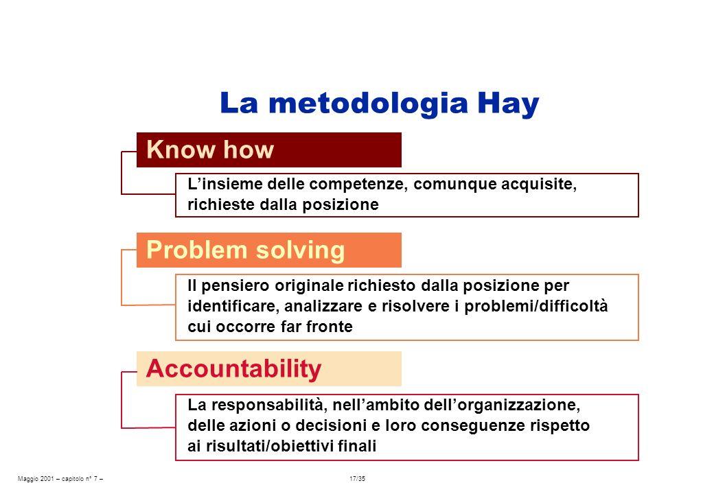 Maggio 2001 – capitolo n° 7 – 17/35 Know how Linsieme delle competenze, comunque acquisite, richieste dalla posizione La metodologia Hay Problem solvi