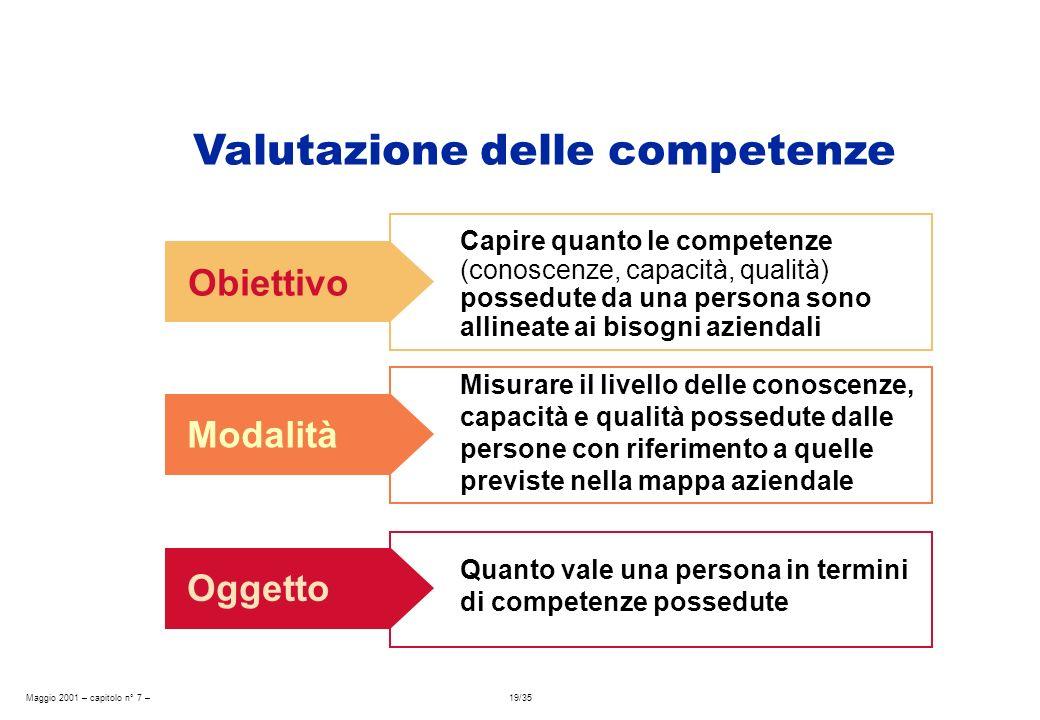 Maggio 2001 – capitolo n° 7 – 19/35 Obiettivo Capire quanto le competenze (conoscenze, capacità, qualità) possedute da una persona sono allineate ai b