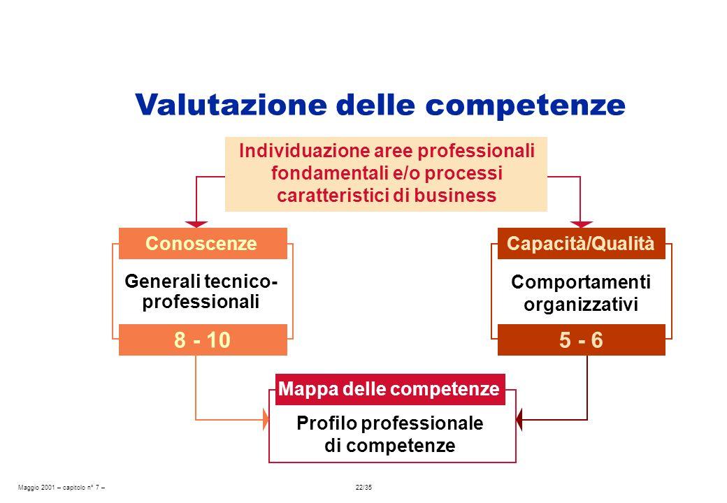 Maggio 2001 – capitolo n° 7 – 22/35 Individuazione aree professionali fondamentali e/o processi caratteristici di business Conoscenze 8 - 10 Generali
