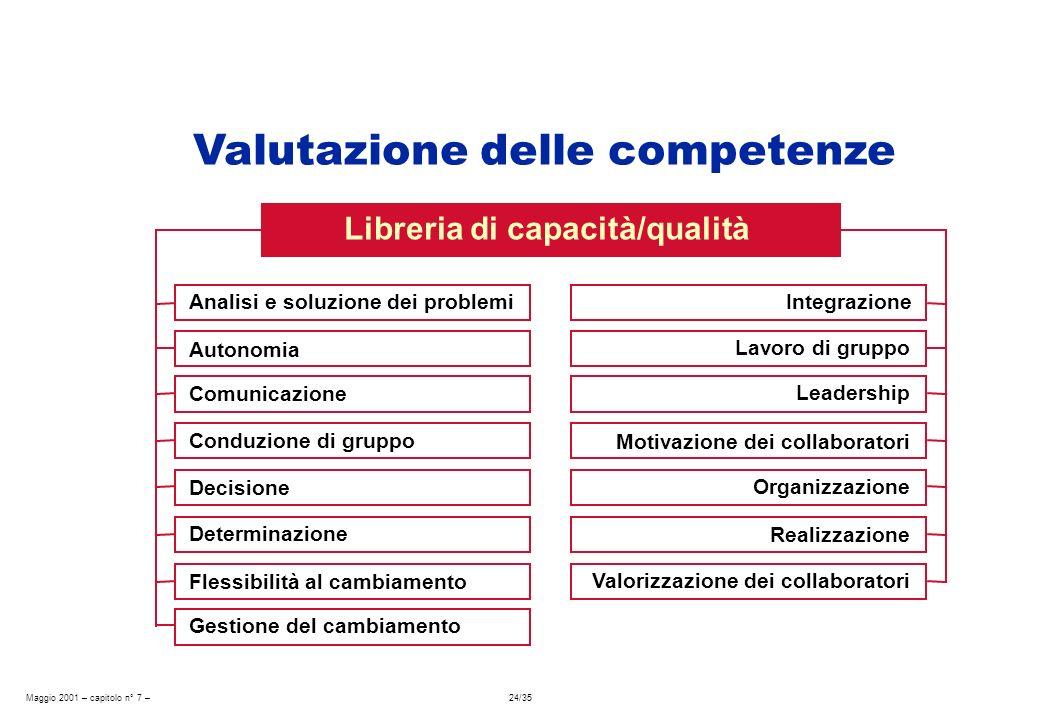 Maggio 2001 – capitolo n° 7 – 24/35 Analisi e soluzione dei problemi Libreria di capacità/qualità Autonomia Comunicazione Conduzione di gruppo Decisio