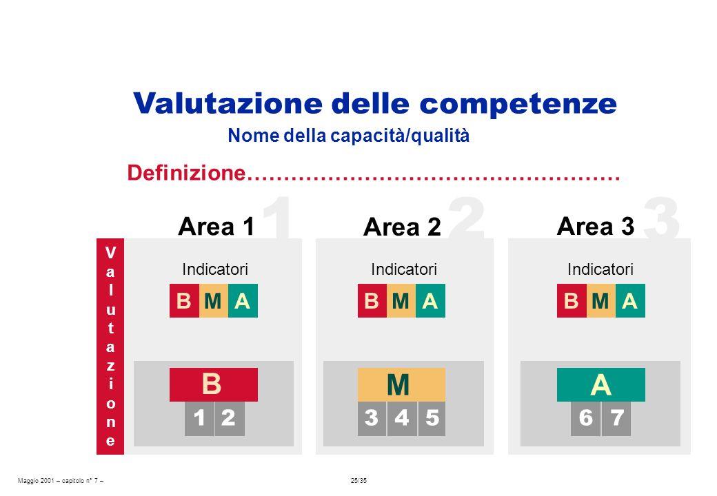 Maggio 2001 – capitolo n° 7 – 25/35 M B Nome della capacità/qualità Area 2 Area 3 Indicatori A B 1234675 ValutazioneValutazione AM Valutazione delle competenze Definizione…………………………………………… 1 Area 1 23 Indicatori M B AM B A
