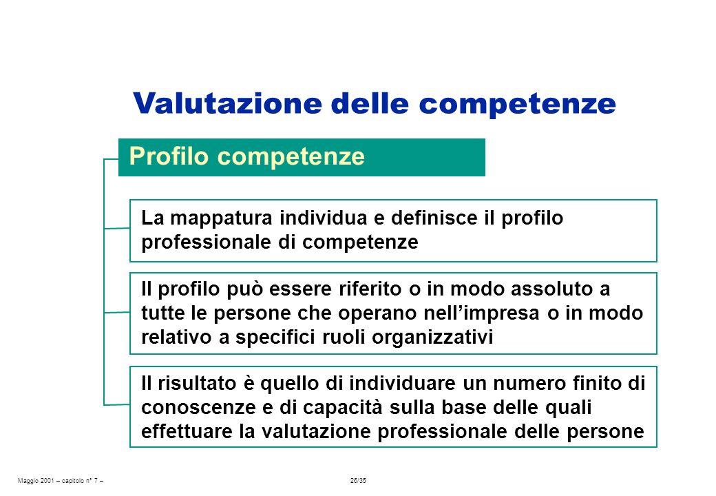 Maggio 2001 – capitolo n° 7 – 26/35 La mappatura individua e definisce il profilo professionale di competenze Profilo competenze Il profilo può essere