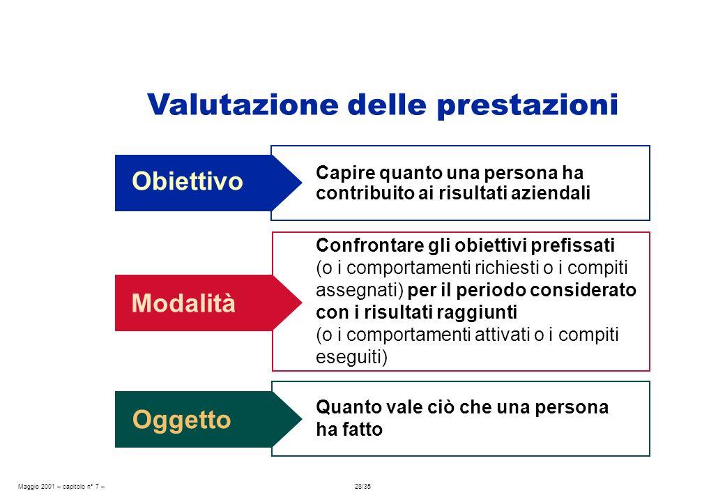 Maggio 2001 – capitolo n° 7 – 28/35 Obiettivo Capire quanto una persona ha contribuito ai risultati aziendali Valutazione delle prestazioni Modalità C