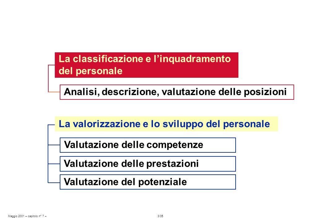 Maggio 2001 – capitolo n° 7 – 3/35 La classificazione e linquadramento del personale Analisi, descrizione, valutazione delle posizioni La valorizzazio