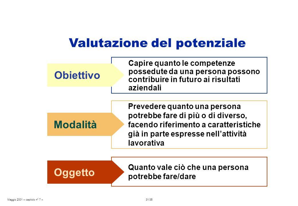 Maggio 2001 – capitolo n° 7 – 31/35 Obiettivo Capire quanto le competenze possedute da una persona possono contribuire in futuro ai risultati aziendal