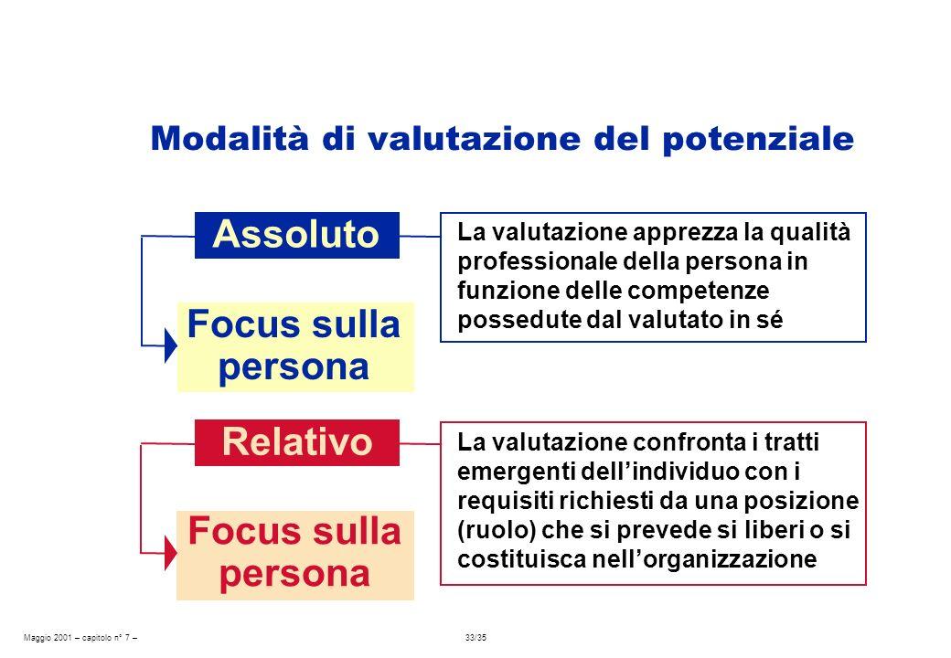 Maggio 2001 – capitolo n° 7 – 33/35 Modalità di valutazione del potenziale Assoluto La valutazione apprezza la qualità professionale della persona in