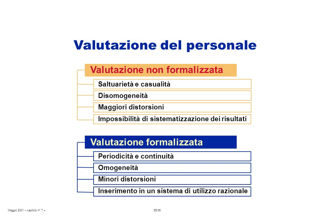 Maggio 2001 – capitolo n° 7 – 35/35 Valutazione non formalizzata Saltuarietà e casualità Disomogeneità Maggiori distorsioni Impossibilità di sistemati