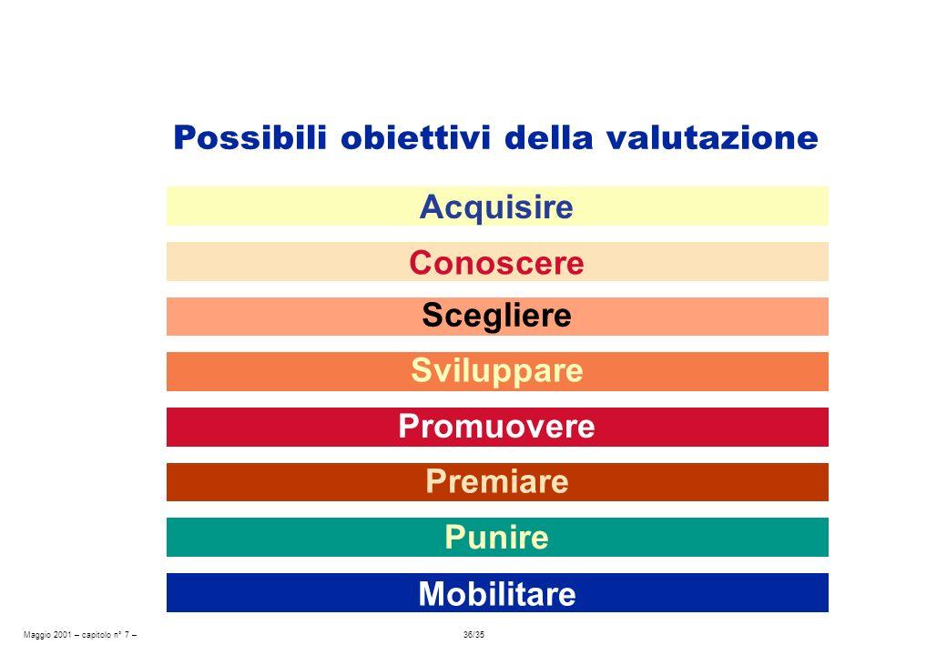 Maggio 2001 – capitolo n° 7 – 36/35 Possibili obiettivi della valutazione Acquisire Conoscere Scegliere Sviluppare Promuovere Premiare Punire Mobilita