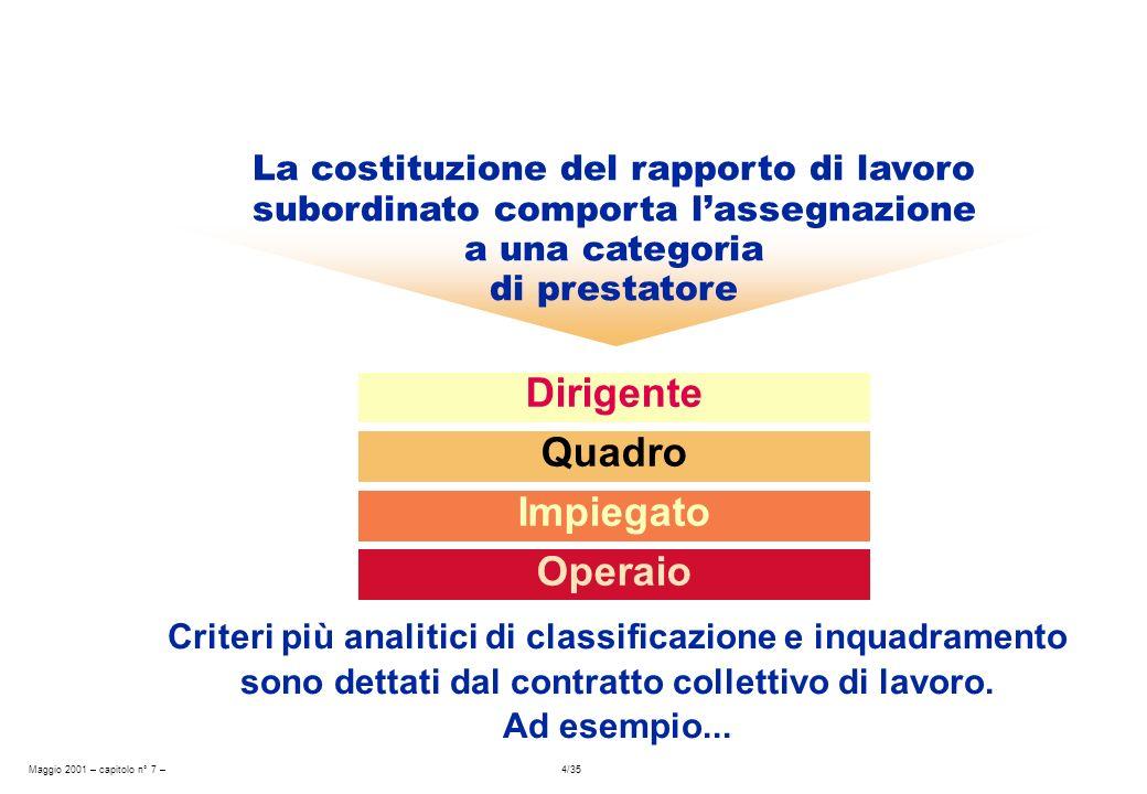 Maggio 2001 – capitolo n° 7 – 4/35 Dirigente Quadro Impiegato Operaio La costituzione del rapporto di lavoro subordinato comporta lassegnazione a una