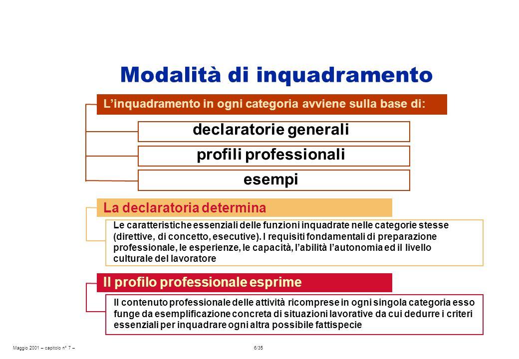 Maggio 2001 – capitolo n° 7 – 6/35 Modalità di inquadramento La declaratoria determina Le caratteristiche essenziali delle funzioni inquadrate nelle categorie stesse (direttive, di concetto, esecutive).