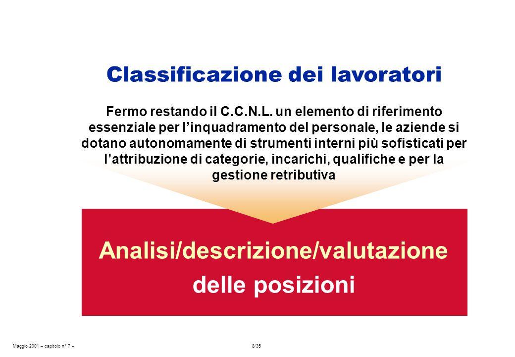 Maggio 2001 – capitolo n° 7 – 8/35 Classificazione dei lavoratori Fermo restando il C.C.N.L. un elemento di riferimento essenziale per linquadramento