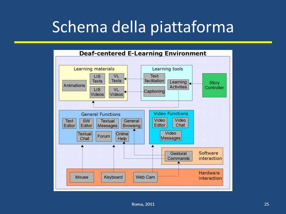 Schema della piattaforma Roma, 201125