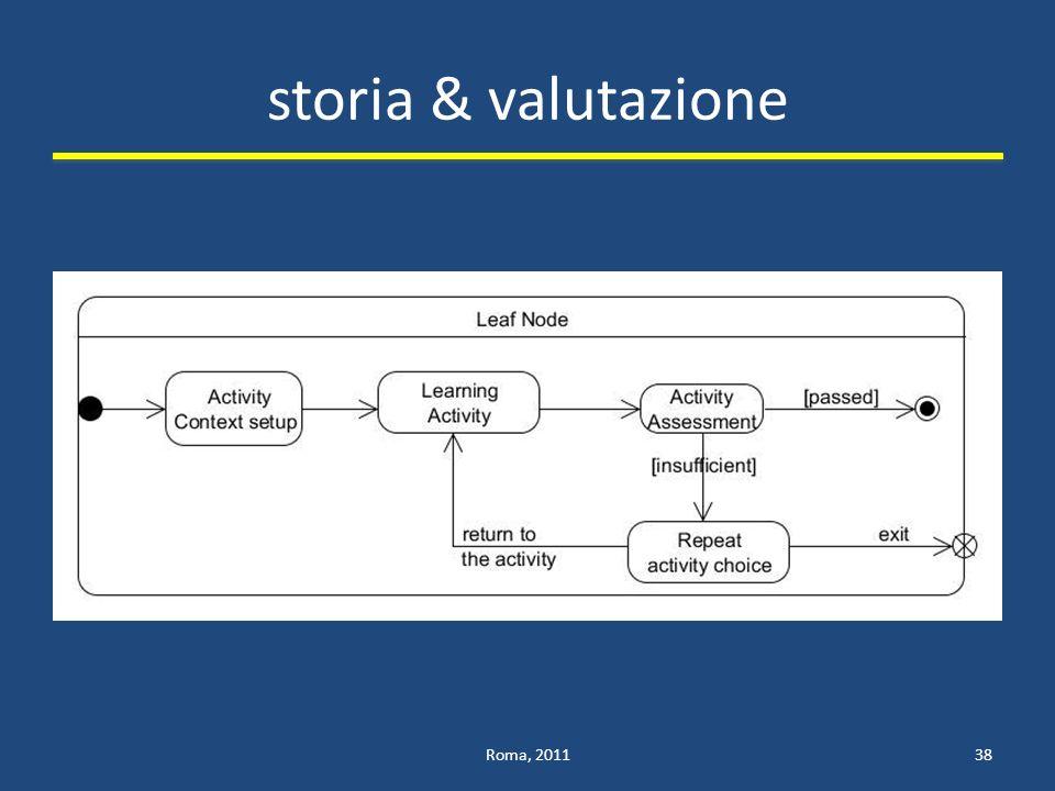 storia & valutazione Roma, 201138