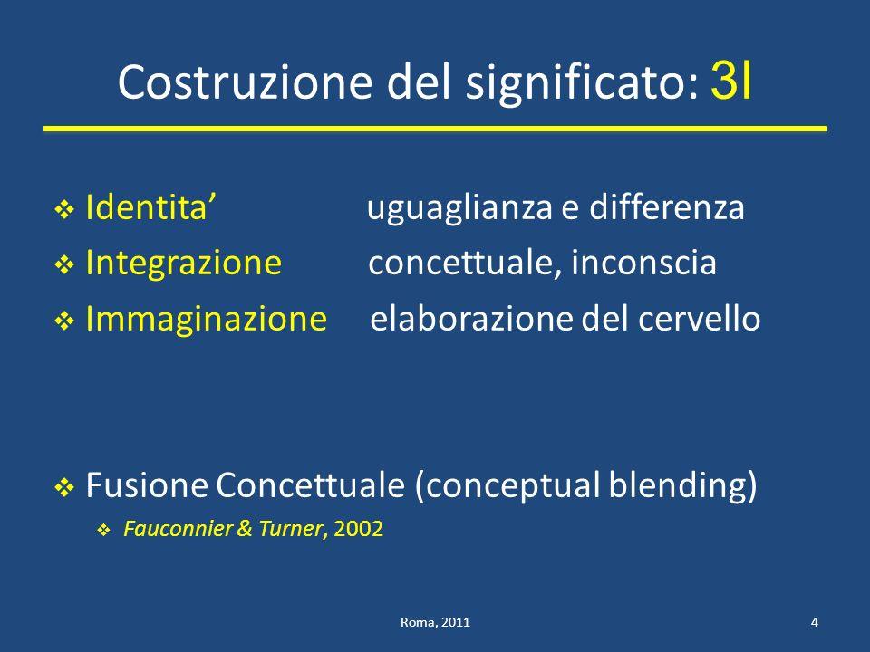 Costruzione del significato: 3I Identita uguaglianza e differenza Integrazione concettuale, inconscia Immaginazione elaborazione del cervello Fusione Concettuale (conceptual blending) Fauconnier & Turner, 2002 Roma, 20114