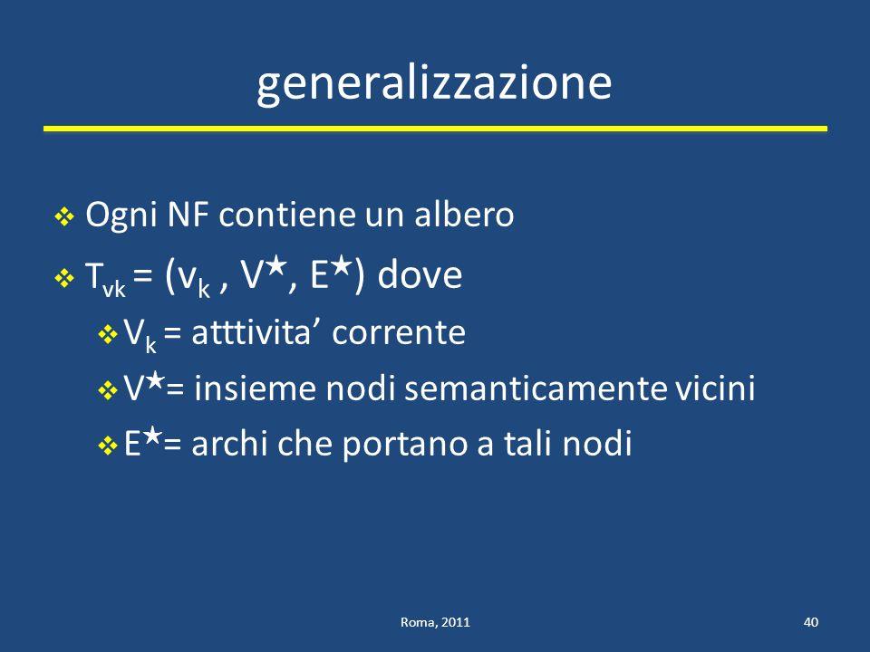 generalizzazione Ogni NF contiene un albero T vk = (v k, V, E ) dove V k = atttivita corrente V = insieme nodi semanticamente vicini E = archi che portano a tali nodi Roma, 201140