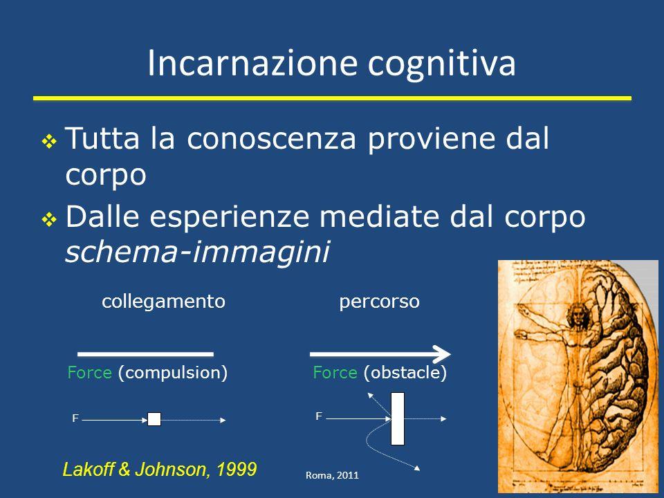 Incarnazione cognitiva Tutta la conoscenza proviene dal corpo Dalle esperienze mediate dal corpo schema-immagini Roma, 20115 collegamento F percorso F Force (compulsion)Force (obstacle) Lakoff & Johnson, 1999