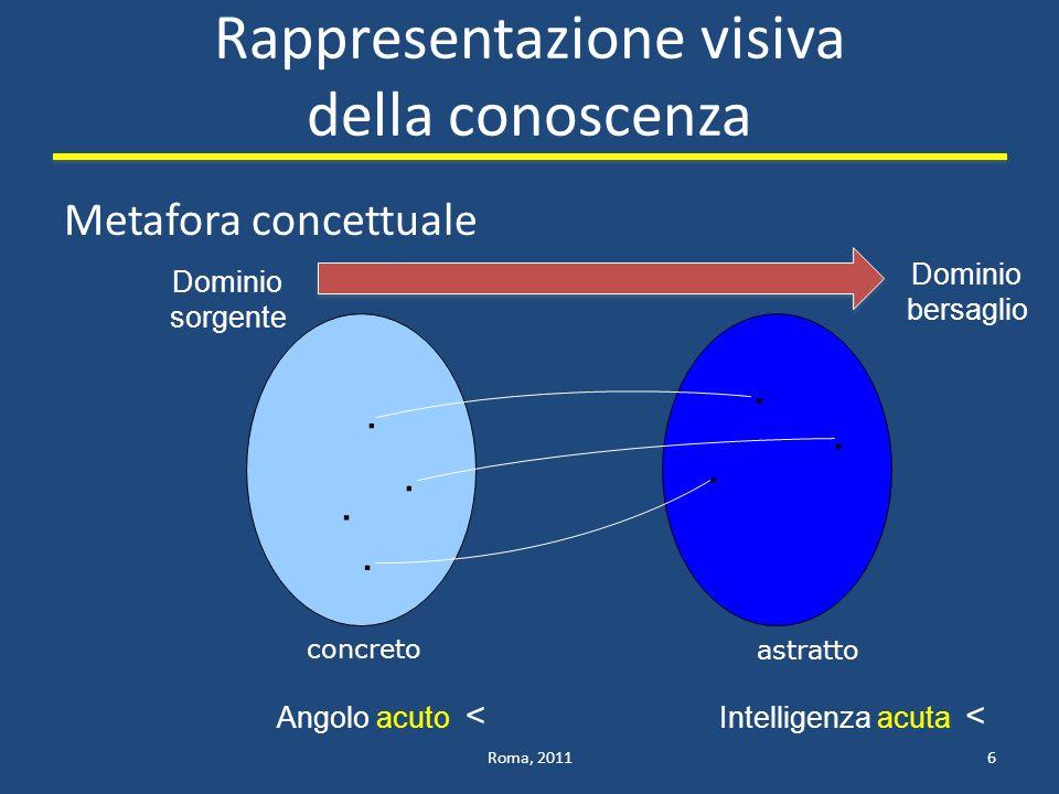 Rappresentazione visiva della conoscenza Metafora concettuale Roma, 20116.....