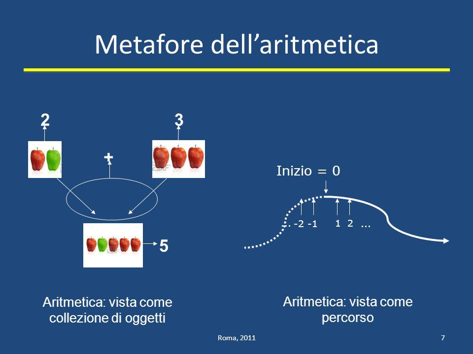 Metafore dellaritmetica Roma, 20117 23 + 5 Aritmetica: vista come collezione di oggetti Aritmetica: vista come percorso Inizio = 0 12...-2...