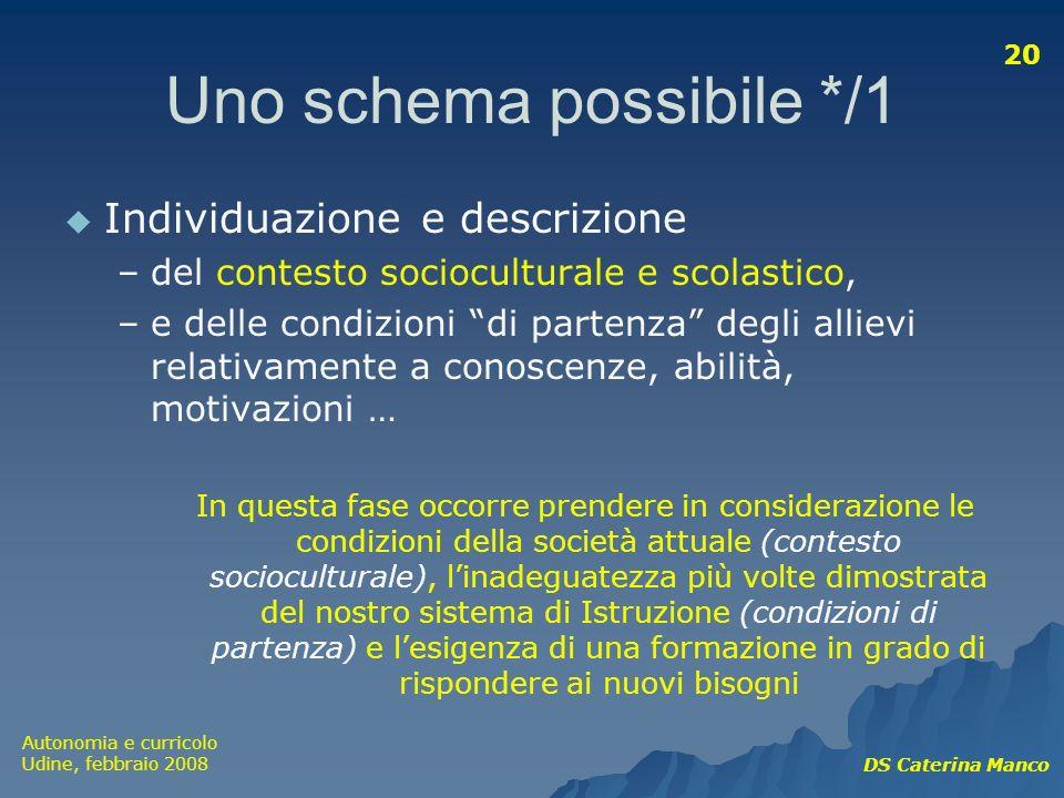 Autonomia e curricolo Udine, febbraio 2008 DS Caterina Manco 20 Uno schema possibile */1 Individuazione e descrizione –del contesto socioculturale e s