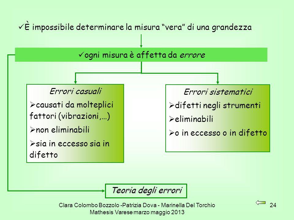 Clara Colombo Bozzolo -Patrizia Dova - Marinella Del Torchio Mathesis Varese marzo maggio 2013 24 È impossibile determinare la misura vera di una gran