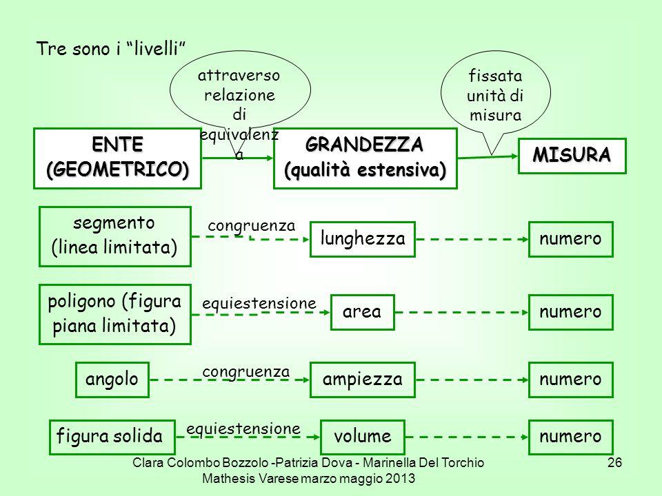 Clara Colombo Bozzolo -Patrizia Dova - Marinella Del Torchio Mathesis Varese marzo maggio 2013 26 Tre sono i livelli ENTE (GEOMETRICO) GRANDEZZA (qual