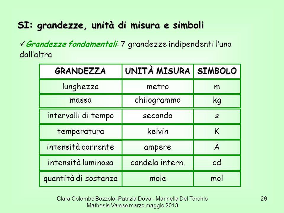 Clara Colombo Bozzolo -Patrizia Dova - Marinella Del Torchio Mathesis Varese marzo maggio 2013 29 SI: grandezze, unità di misura e simboli Grandezze f