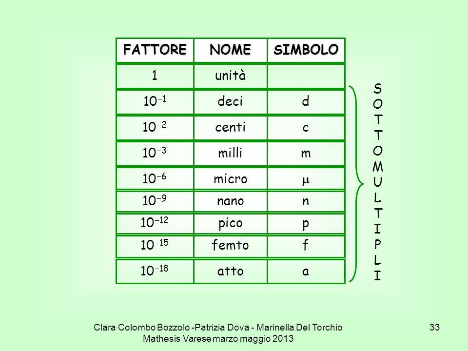 Clara Colombo Bozzolo -Patrizia Dova - Marinella Del Torchio Mathesis Varese marzo maggio 2013 33 FATTORENOMESIMBOLO1unità 10 12 picop 10 15 femtof 10