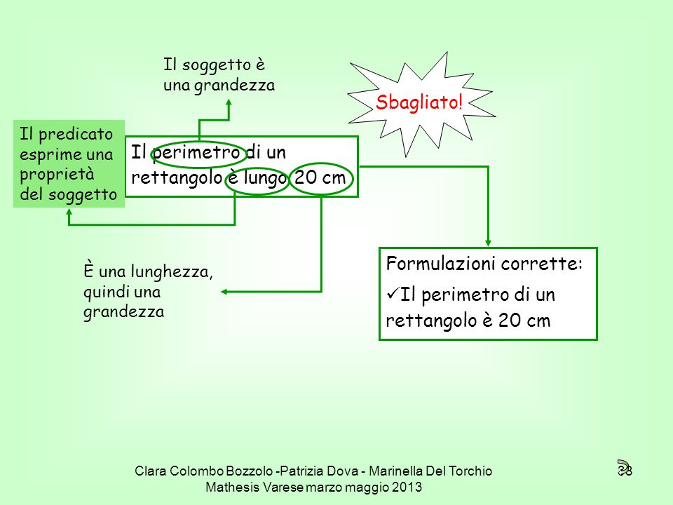 Clara Colombo Bozzolo -Patrizia Dova - Marinella Del Torchio Mathesis Varese marzo maggio 2013 38 Il perimetro di un rettangolo è lungo 20 cm Sbagliat