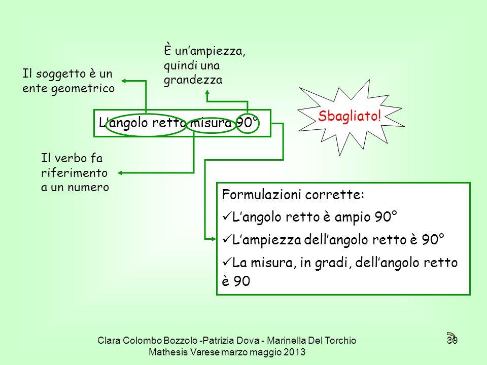 Clara Colombo Bozzolo -Patrizia Dova - Marinella Del Torchio Mathesis Varese marzo maggio 2013 39 Langolo retto misura 90° Sbagliato! Formulazioni cor
