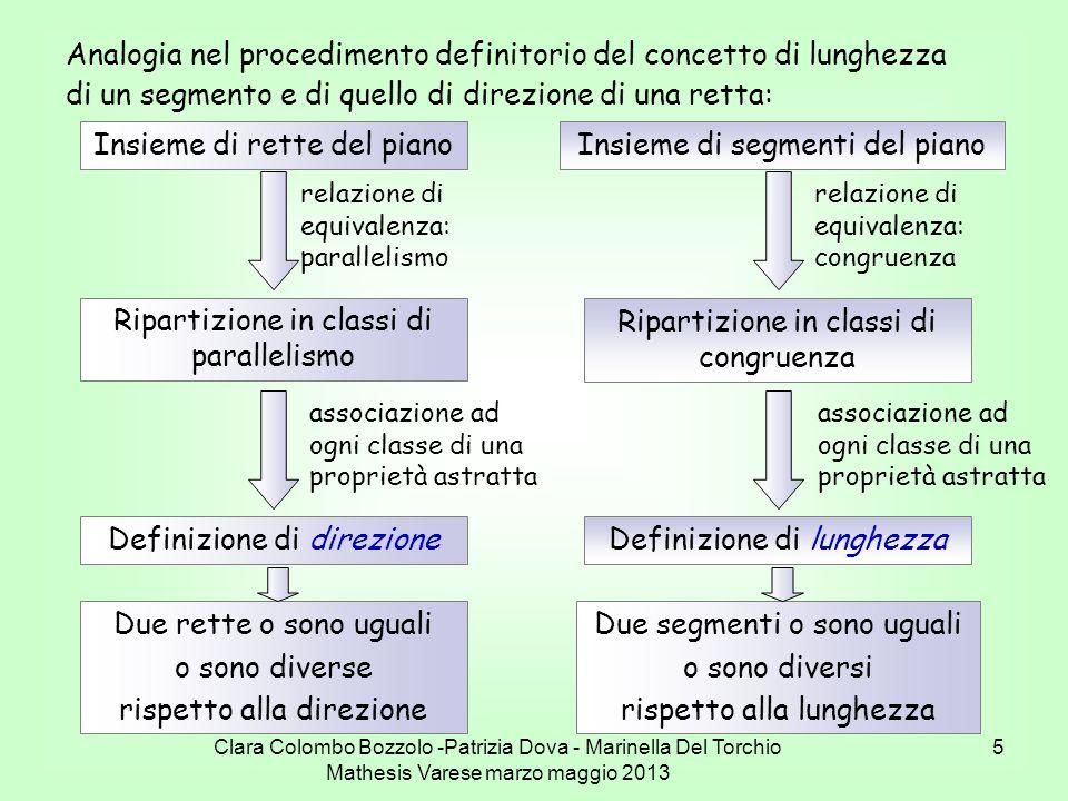 Clara Colombo Bozzolo -Patrizia Dova - Marinella Del Torchio Mathesis Varese marzo maggio 2013 5 Analogia nel procedimento definitorio del concetto di