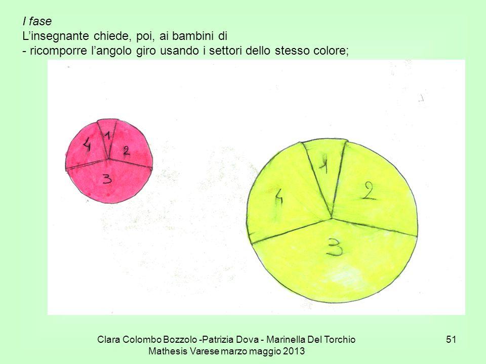 Clara Colombo Bozzolo -Patrizia Dova - Marinella Del Torchio Mathesis Varese marzo maggio 2013 51 I fase Linsegnante chiede, poi, ai bambini di - rico