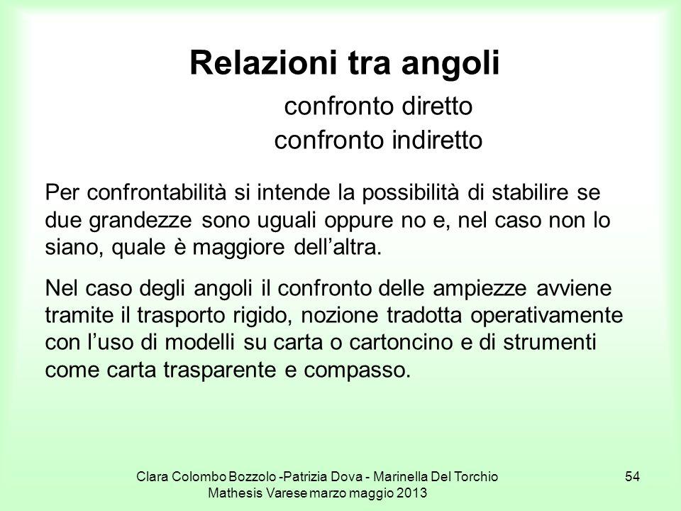 Clara Colombo Bozzolo -Patrizia Dova - Marinella Del Torchio Mathesis Varese marzo maggio 2013 54 Relazioni tra angoli confronto diretto confronto ind
