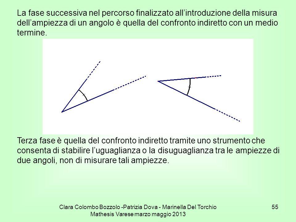 Clara Colombo Bozzolo -Patrizia Dova - Marinella Del Torchio Mathesis Varese marzo maggio 2013 55 La fase successiva nel percorso finalizzato allintro