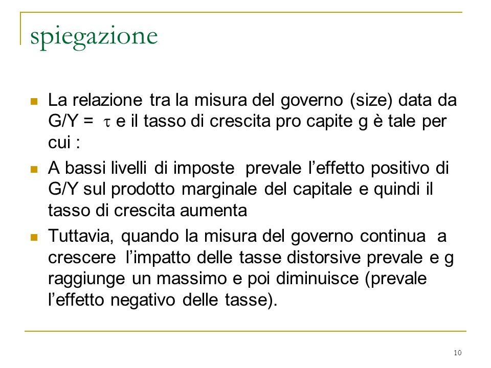 10 spiegazione La relazione tra la misura del governo (size) data da G/Y = e il tasso di crescita pro capite g è tale per cui : A bassi livelli di imp