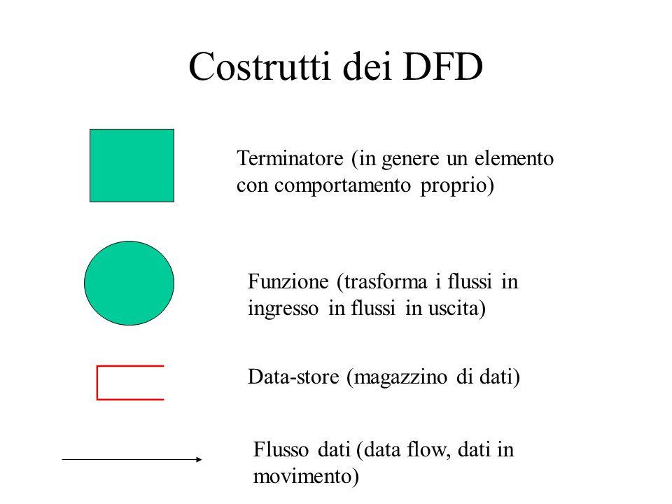 Costrutti dei DFD Terminatore (in genere un elemento con comportamento proprio) Funzione (trasforma i flussi in ingresso in flussi in uscita) Data-sto