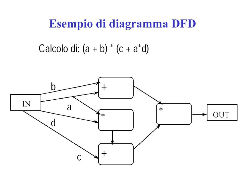 Programmazione e DFD Programma funzionale F(a) G(b) F(G(x)) FG xa