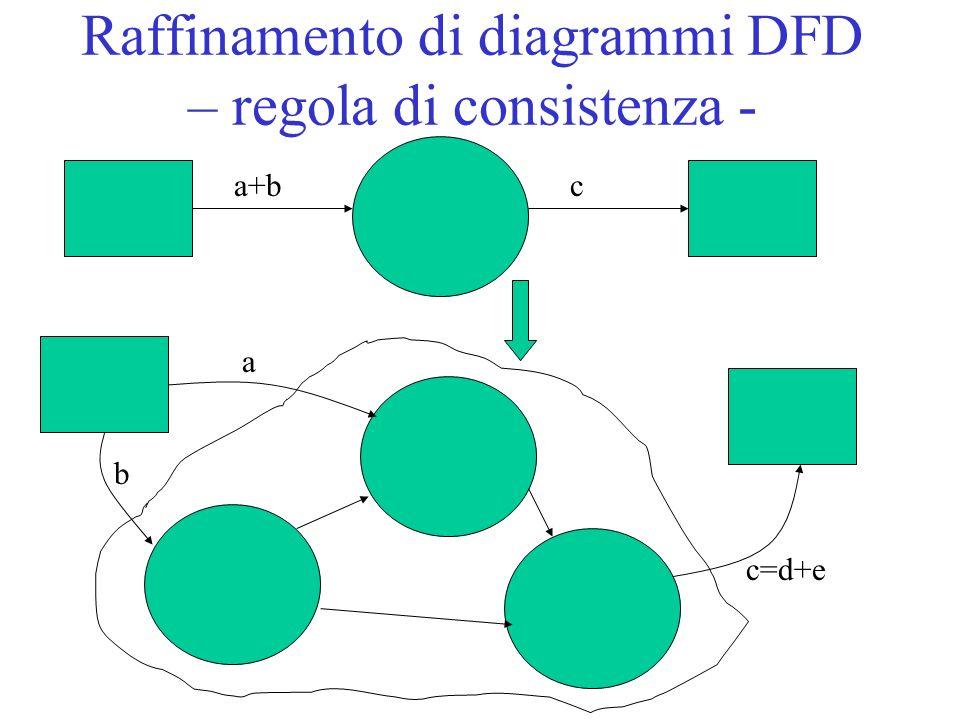 Raffinamento di diagrammi DFD – regola di consistenza - a+bc a b c=d+e