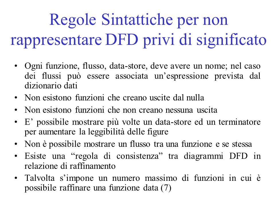 Regole Sintattiche per non rappresentare DFD privi di significato Ogni funzione, flusso, data-store, deve avere un nome; nel caso dei flussi può esser